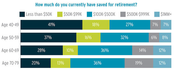 Saved_for_Retirement_chart_2