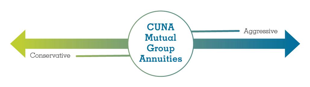 CUNA Mutual Group Annuities