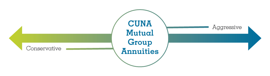 CUNA Mutual Group Annuities