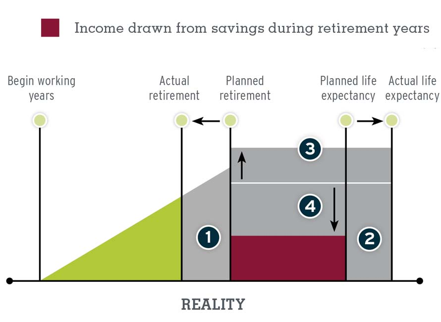 Resources_Retirement_Reality_Check